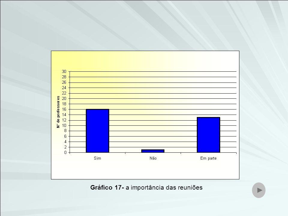 Gráfico 17- a importância das reuniões
