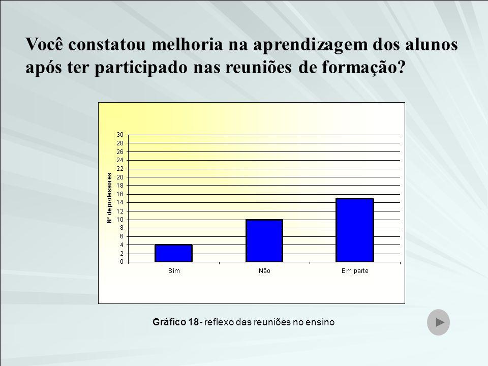 Gráfico 18- reflexo das reuniões no ensino Você constatou melhoria na aprendizagem dos alunos após ter participado nas reuniões de formação?