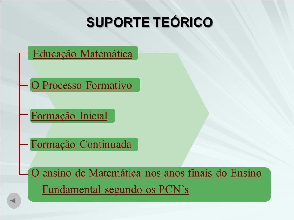 O ensino de Matemática nos anos finais do Ensino Fundamental segundo os PCNs Formação Continuada Formação Inicial O Processo Formativo SUPORTE TEÓRICO