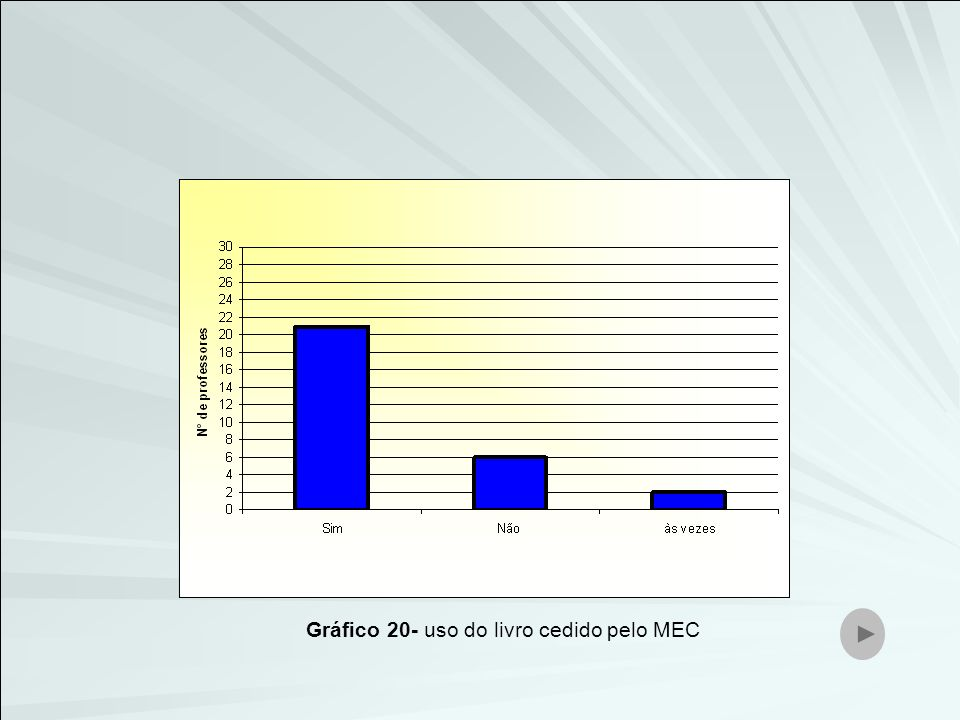 Gráfico 20- uso do livro cedido pelo MEC