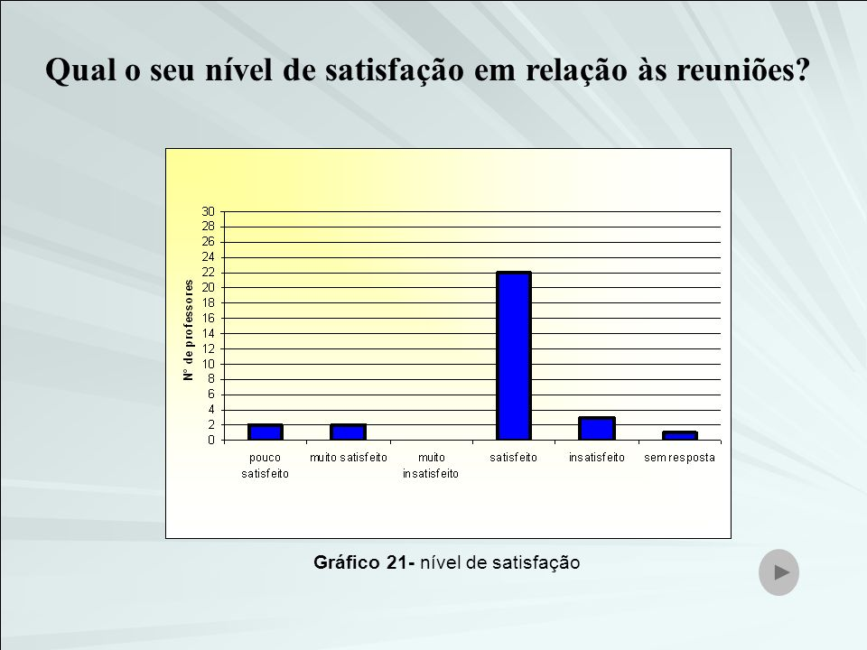 Gráfico 21- nível de satisfação Qual o seu nível de satisfação em relação às reuniões?
