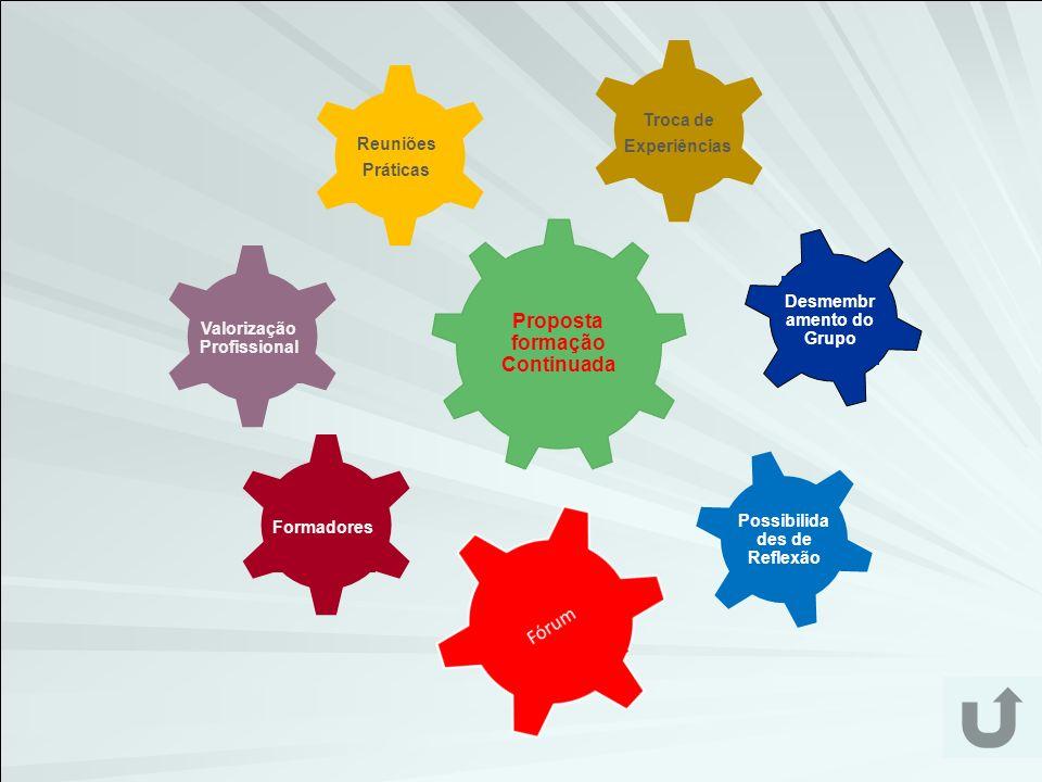 Proposta formação Continuada Desmembr amento do Grupo Possibilida des de Reflexão Valorização Profissional Reuniões Práticas Troca de Experiências For