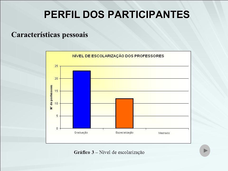 Características profissionais 16111725+ 25 Gráfico 4 – Experiência profissional em sala de aula.