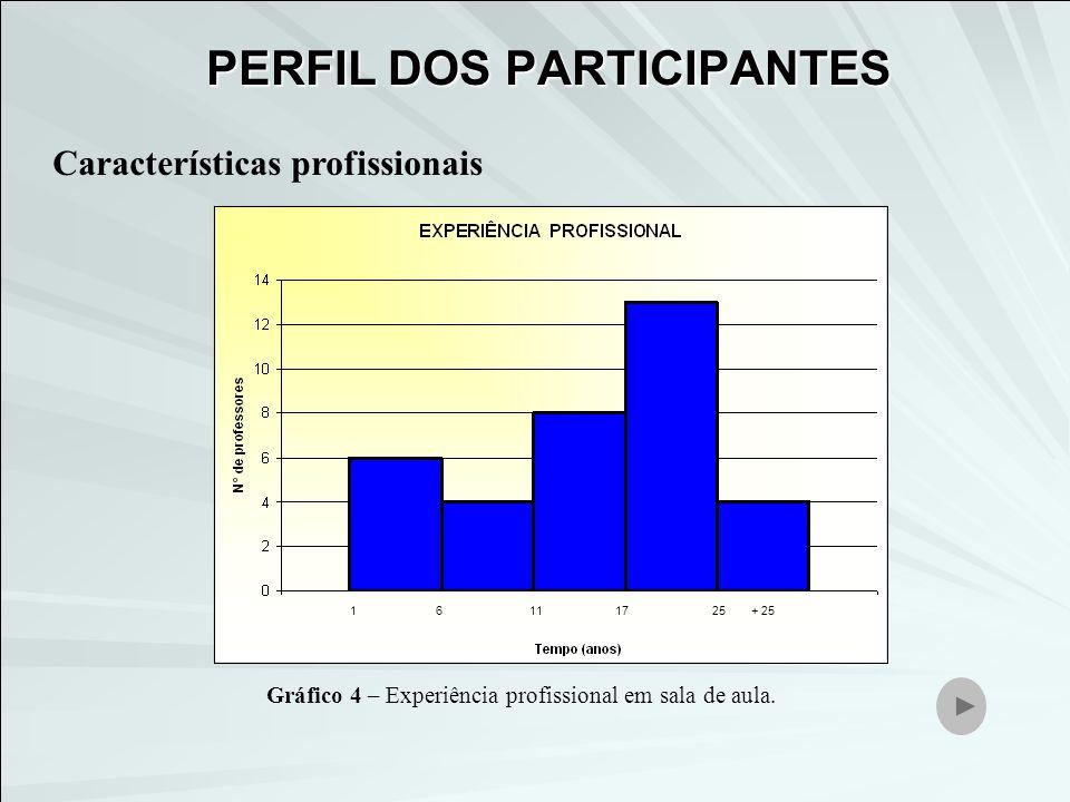 Características profissionais 16111725+ 25 Gráfico 4 – Experiência profissional em sala de aula. PERFIL DOS PARTICIPANTES