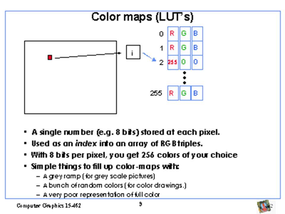 Introduzindo um sistema ótico Lentes e abertura resolvem o problema –Introduz outros elementos para que um raio vindo do mesmo ponto 3D convirja para um único ponto na imagem –Mesma imagem que uma pin-hole mas com tempo de exposição bem menor e abertura maior