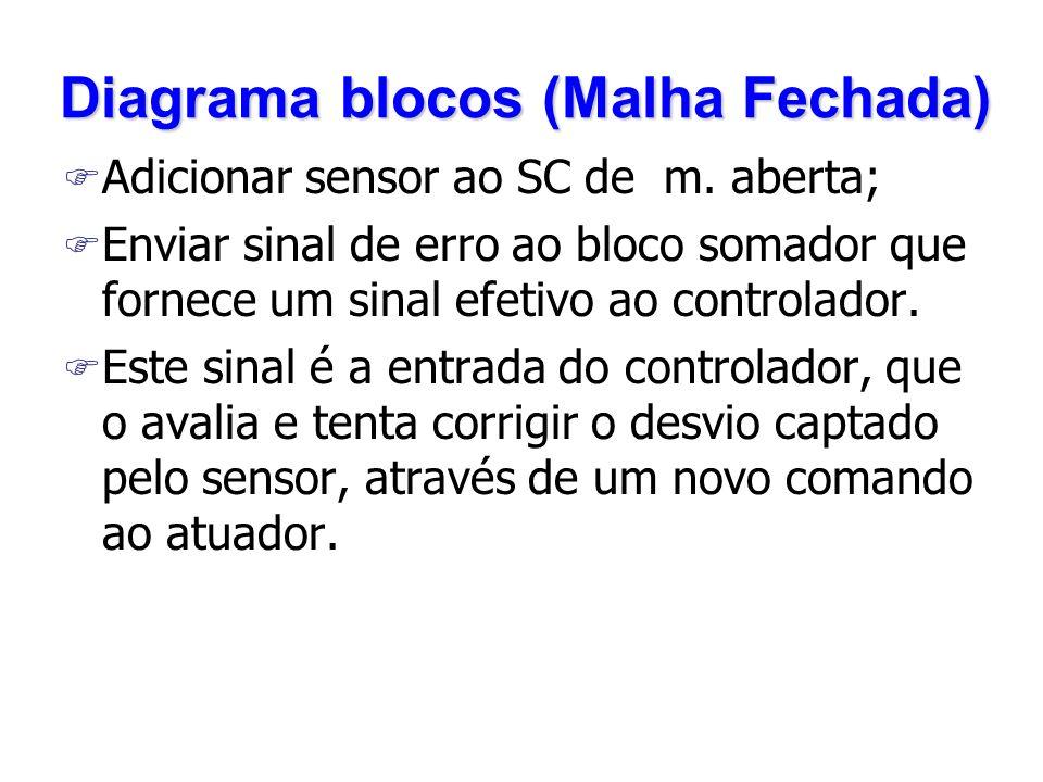 Diagrama blocos (Malha Fechada) F Adicionar sensor ao SC de m.