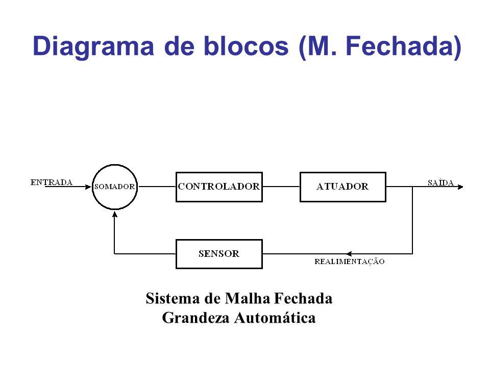 Diagrama de blocos (M. Fechada) Sistema de Malha Fechada Grandeza Automática