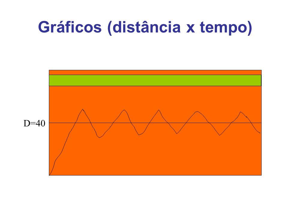 Gráficos (distância x tempo) D=40