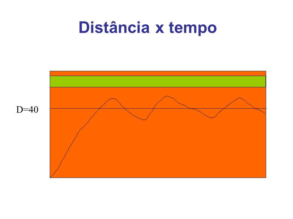 Distância x tempo D=40