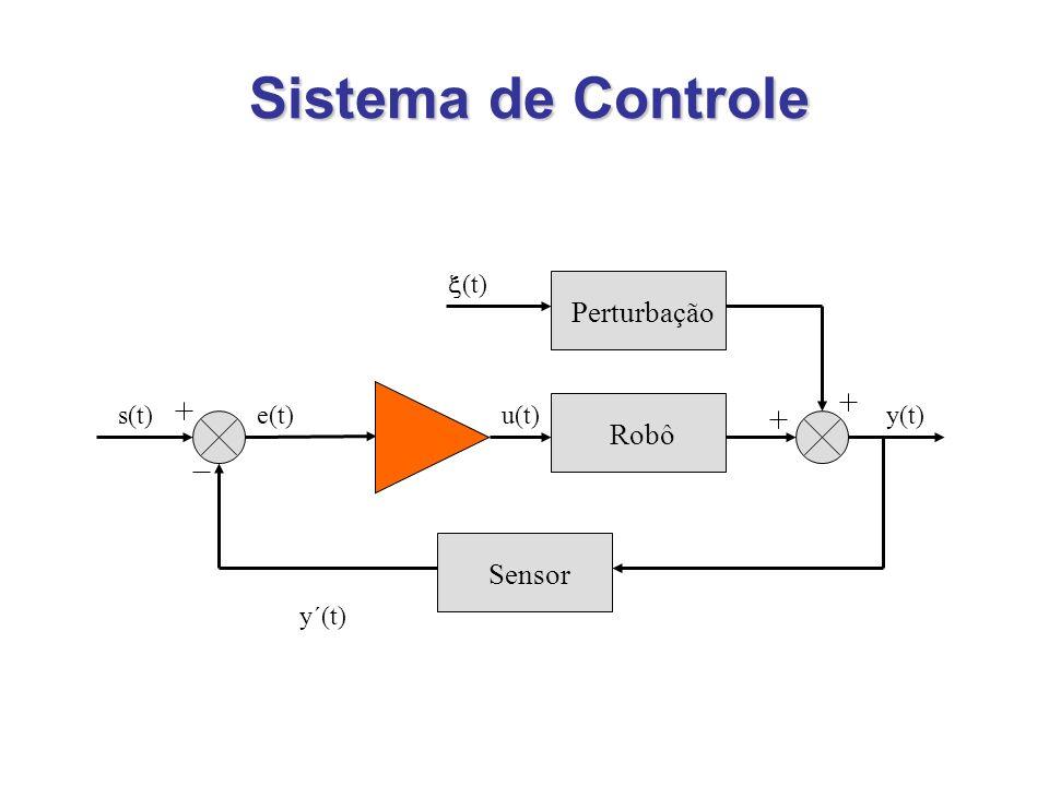 Sistema de Controle RobôSensorPerturbação u(t)e(t)s(t)y(t) (t) y´(t)
