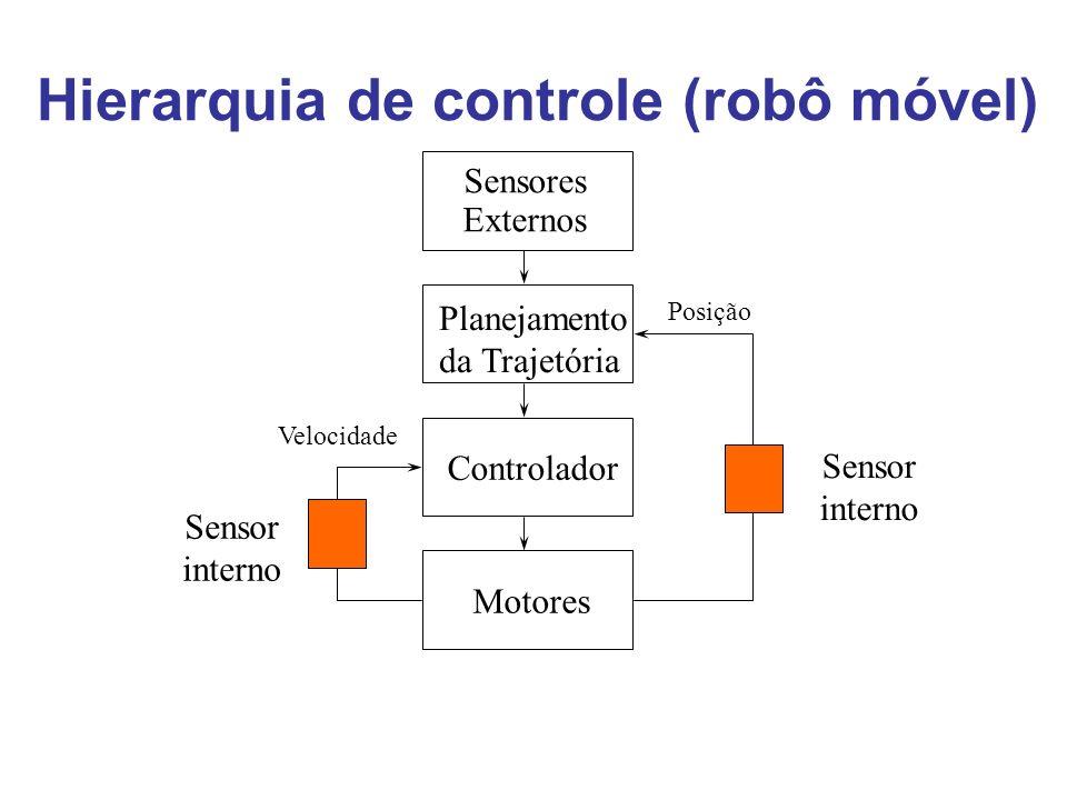 Hierarquia de controle (robô móvel) Sensores Externos Planejamento da Trajetória Controlador Motores Posição Velocidade Sensor interno Sensor interno