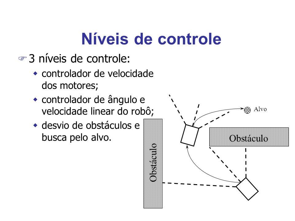 Níveis de controle Obstáculo Alvo Obstáculo F 3 níveis de controle: wcontrolador de velocidade dos motores; wcontrolador de ângulo e velocidade linear do robô; wdesvio de obstáculos e busca pelo alvo.