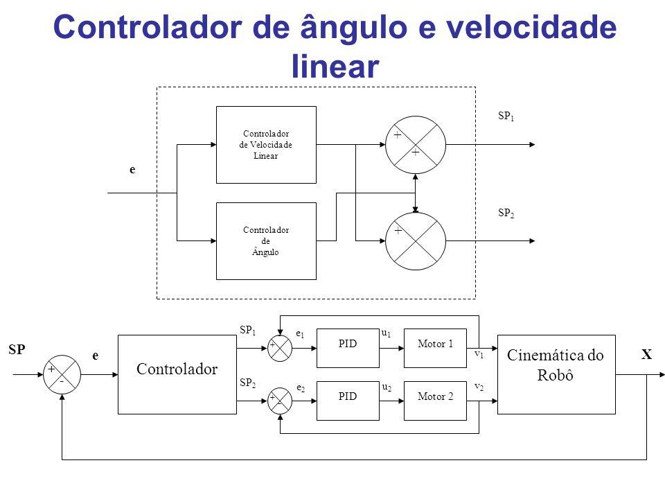 Controlador de ângulo e velocidade linear Controlador de Velocidade Linear - + + + Controlador de Ângulo e SP 1 SP 2 Cinemática do Robô Motor 2 Motor 1 PID Controlador SP X e v1v1 v2v2 u1u1 u2u2 SP 1 SP 2 e1e1 e2e2 + - - - + +