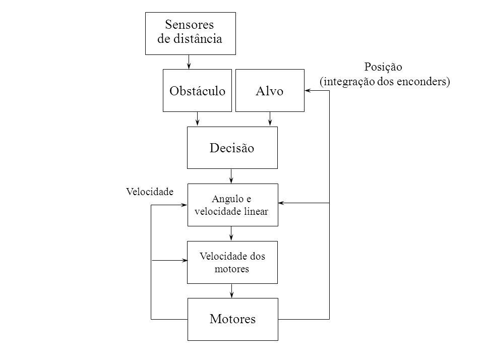 Posição (integração dos enconders) Angulo e velocidade linear Sensores de distância Motores Velocidade Obstáculo Decisão Alvo Velocidade dos motores