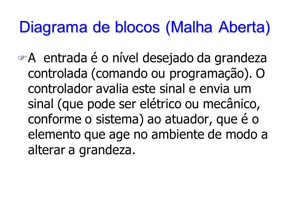Diagrama de blocos (Malha Aberta) F A entrada é o nível desejado da grandeza controlada (comando ou programação).
