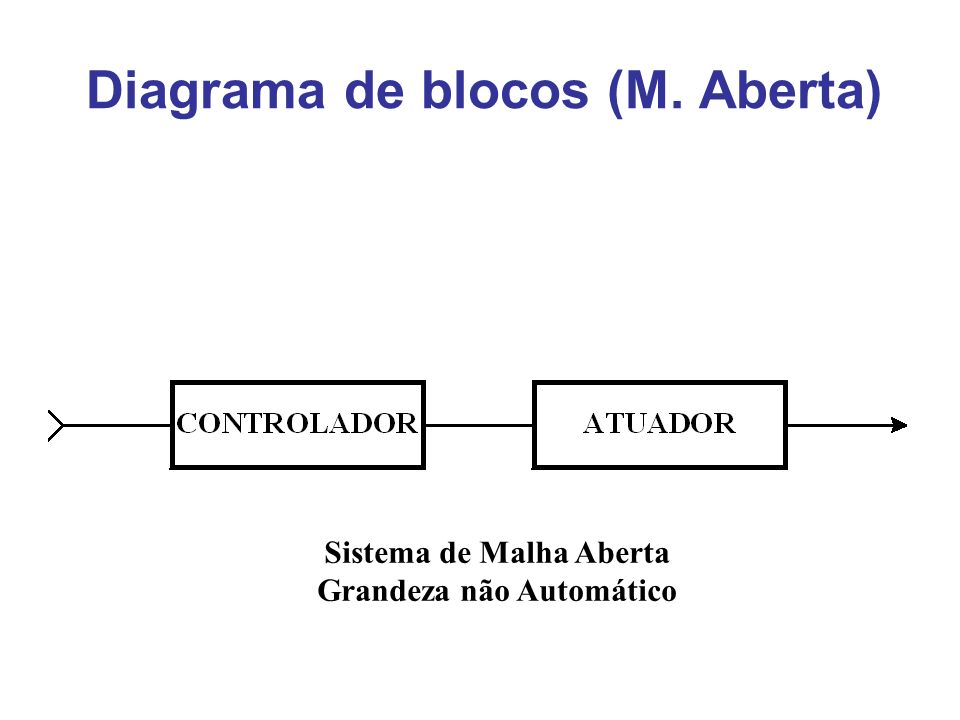 Diagrama de blocos (M. Aberta) Sistema de Malha Aberta Grandeza não Automático