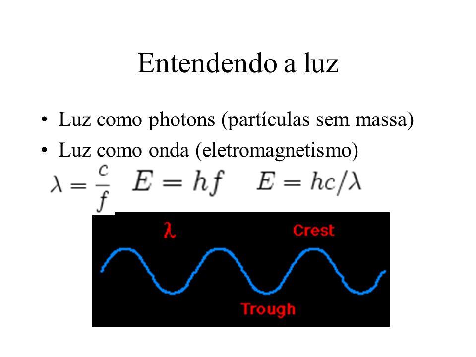 Luz como photons (partículas sem massa) Luz como onda (eletromagnetismo)