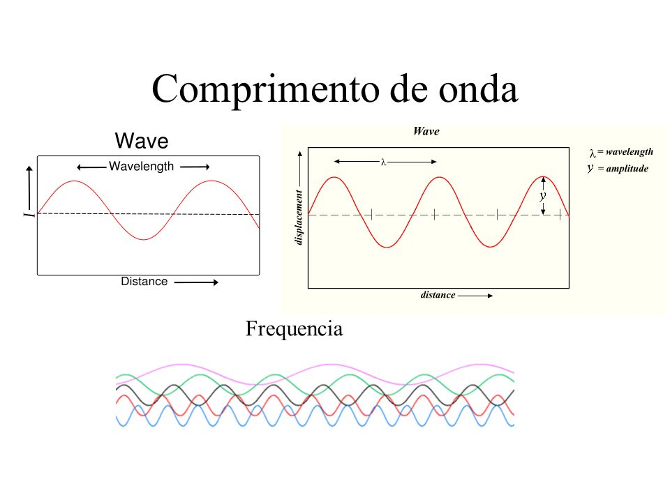 Luz Energia da onda: c = velocidade da luz h = constante de Planck eV = (eletron volts, ergs) = unidades de energia; h = 4.135 x 10-15 eV-sec = 6.625 x 10-27 erg-sec