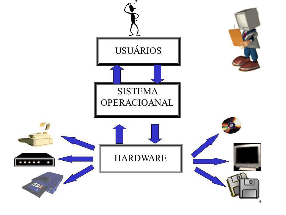 4 USUÁRIOS SISTEMA OPERACIOANAL HARDWARE