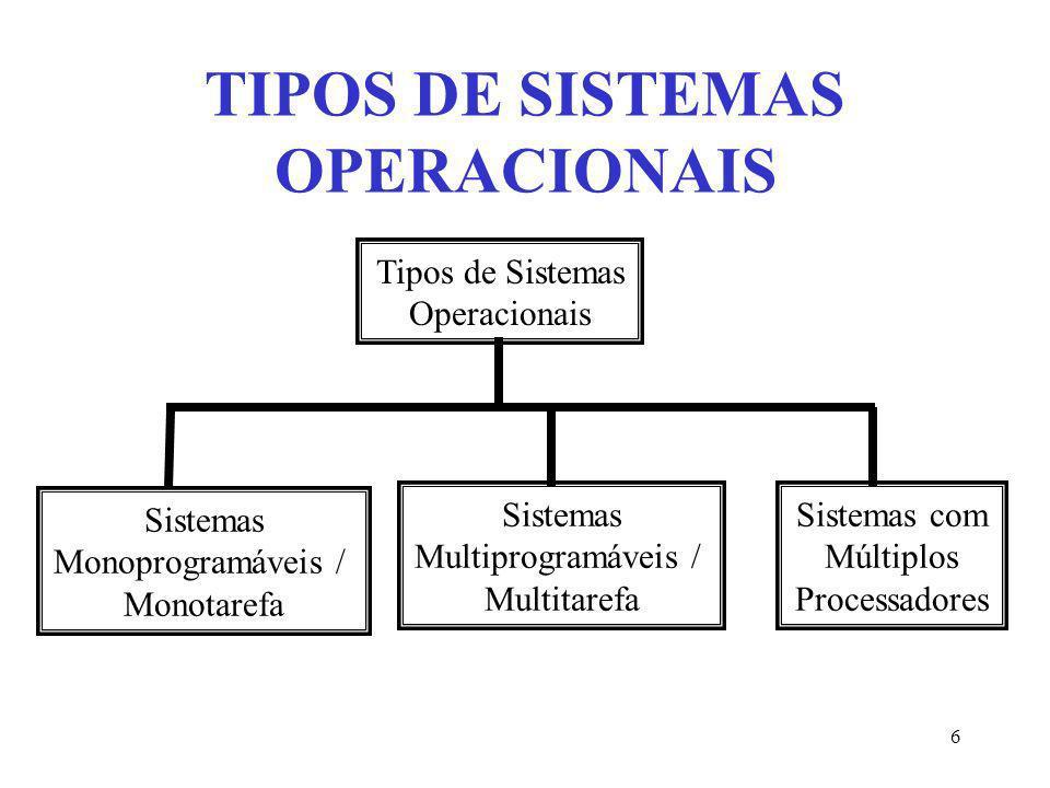 6 Tipos de Sistemas Operacionais Sistemas Monoprogramáveis / Monotarefa Sistemas Multiprogramáveis / Multitarefa Sistemas com Múltiplos Processadores