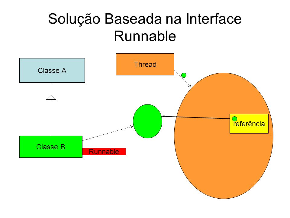 Solução Baseada na Interface Runnable Thread Classe B Runnable referência Classe A