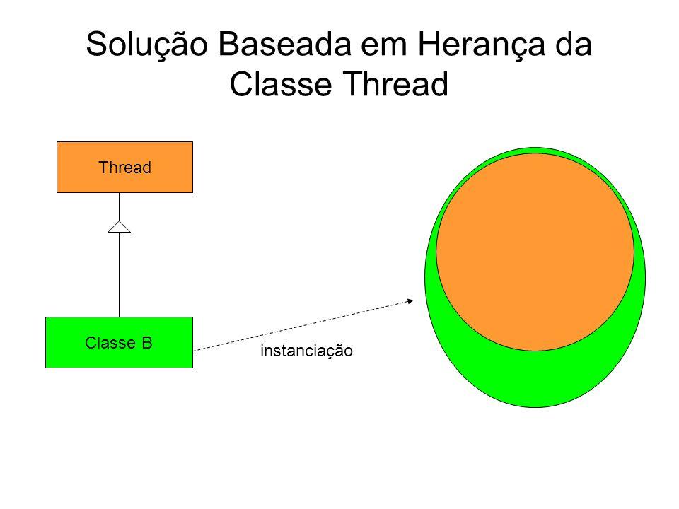 Solução Baseada em Herança da Classe Thread Thread Classe B instanciação