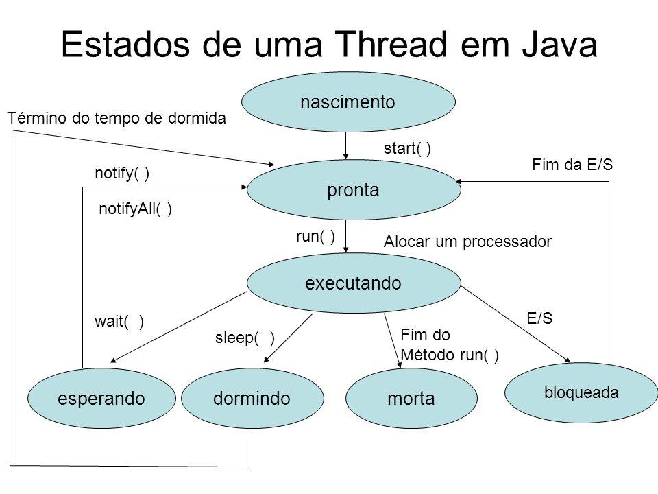 Estados de uma Thread em Java nascimento pronta executando esperandodormindomorta bloqueada start( ) Alocar um processador wait( ) sleep( ) Fim do Mét