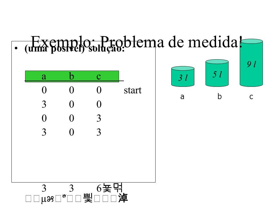 (uma posível) solução: abc 000start 300 003 303 006 306 036 336 µ º ̐ goal 3 l 5 l 9 l abc Exemplo: Problema de medida!