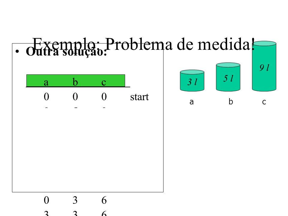Outra solução: abc 000start 050 320 003 303 006 306 036 336 156 057goal 3 l 5 l 9 l abc Exemplo: Problema de medida!