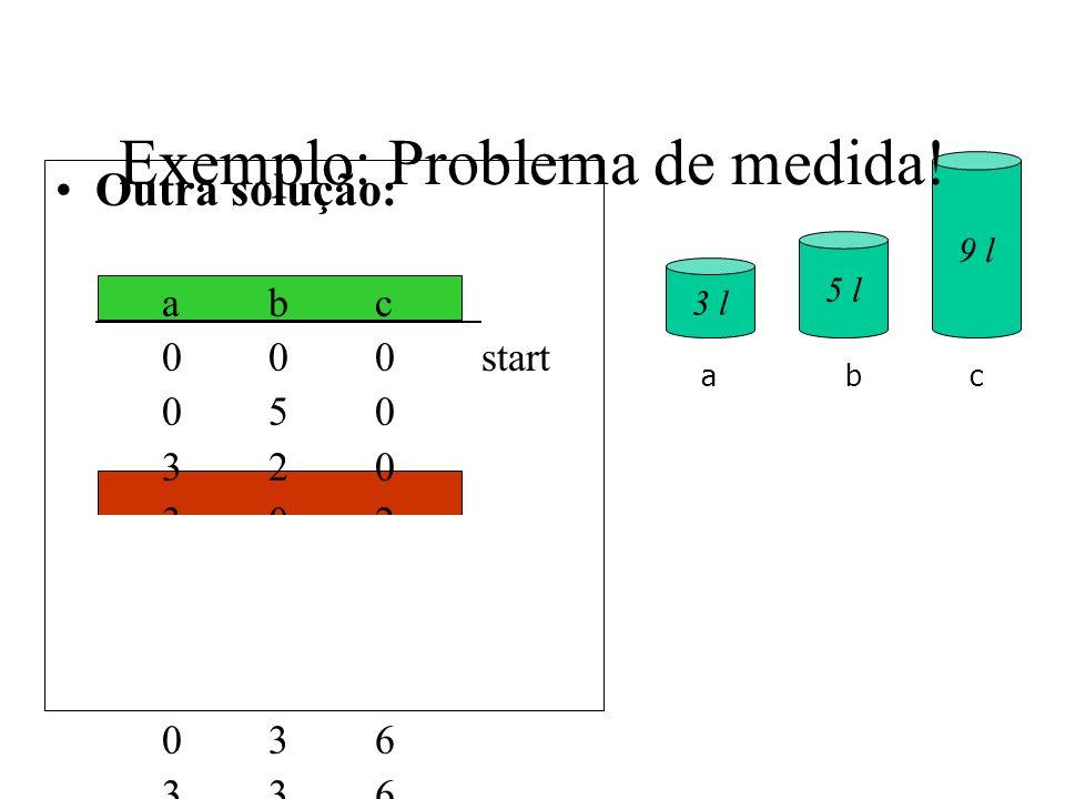 Outra solução: abc 000start 050 320 302 352 307goal 306 036 336 156 057goal 3 l 5 l 9 l abc Exemplo: Problema de medida!