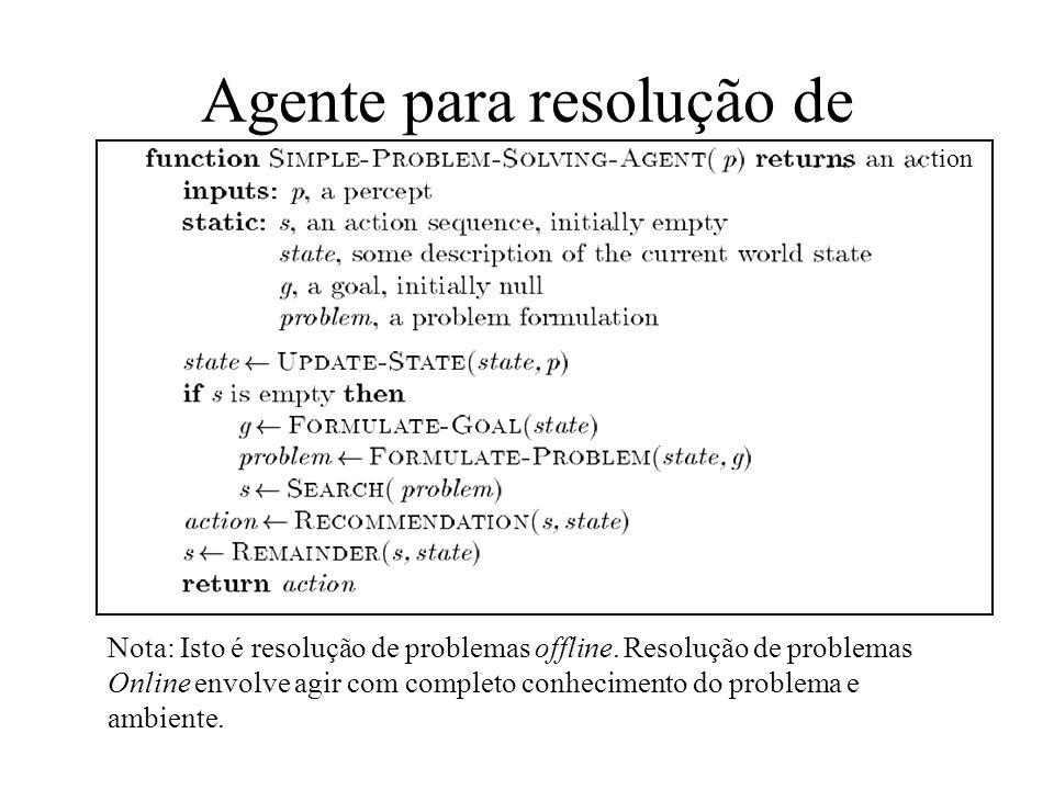 Agente para resolução de problemas Nota: Isto é resolução de problemas offline. Resolução de problemas Online envolve agir com completo conhecimento d