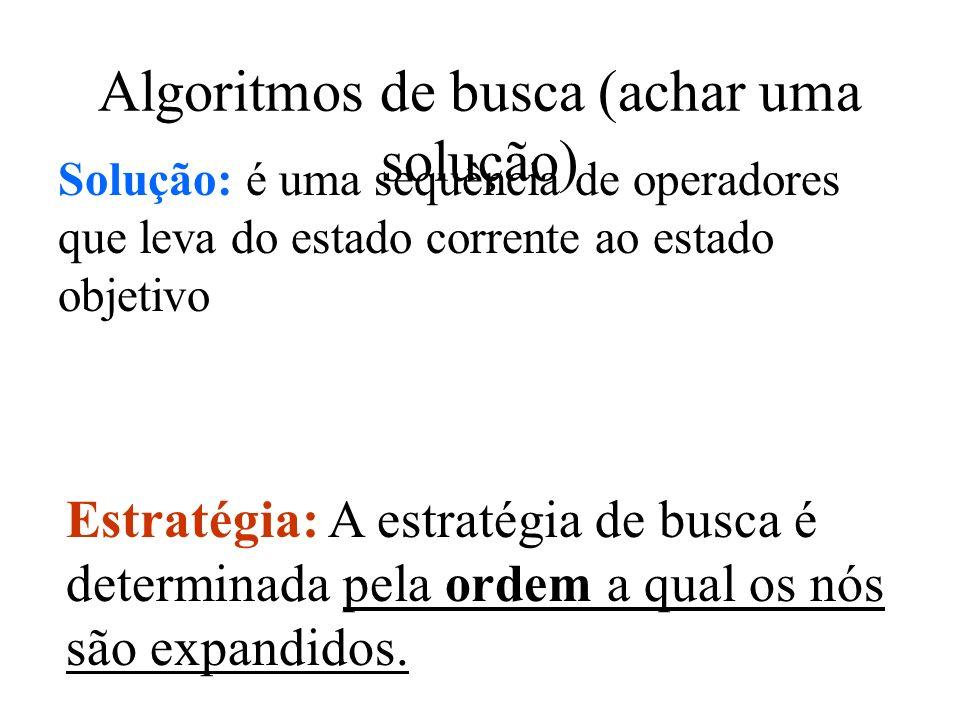 Solução: é uma sequência de operadores que leva do estado corrente ao estado objetivo Estratégia: A estratégia de busca é determinada pela ordem a qua