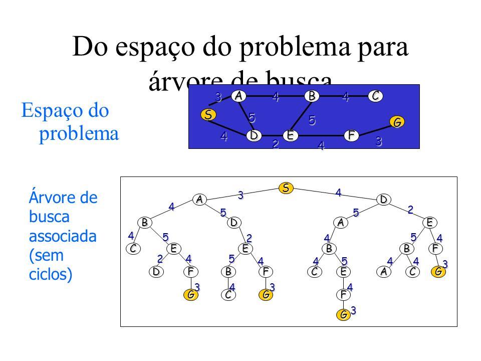 Do espaço do problema para árvore de busca A D B E C F G S 3 4 4 4 5 5 4 3 2 S AD BDEA CEEBBF DFBFCEACG GCGF G 3 33 3 3 2 2 2 4 4 44 4 4 4 4 4 4 4 4 5