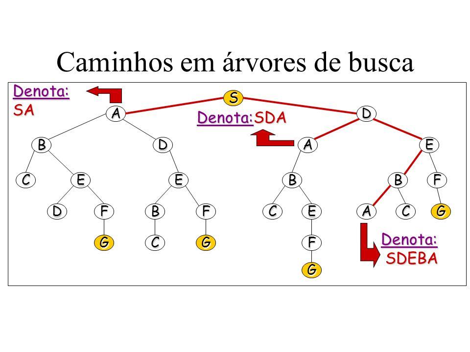 Caminhos em árvores de busca S AD BDEA CEEBBF DFBFCEACG GCGF G Denota:SA Denota:SDA Denota: SDEBA SDEBA