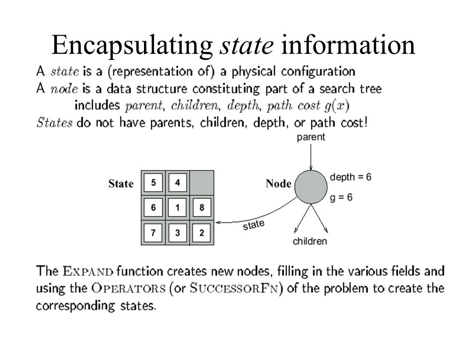 Encapsulating state information in nodes