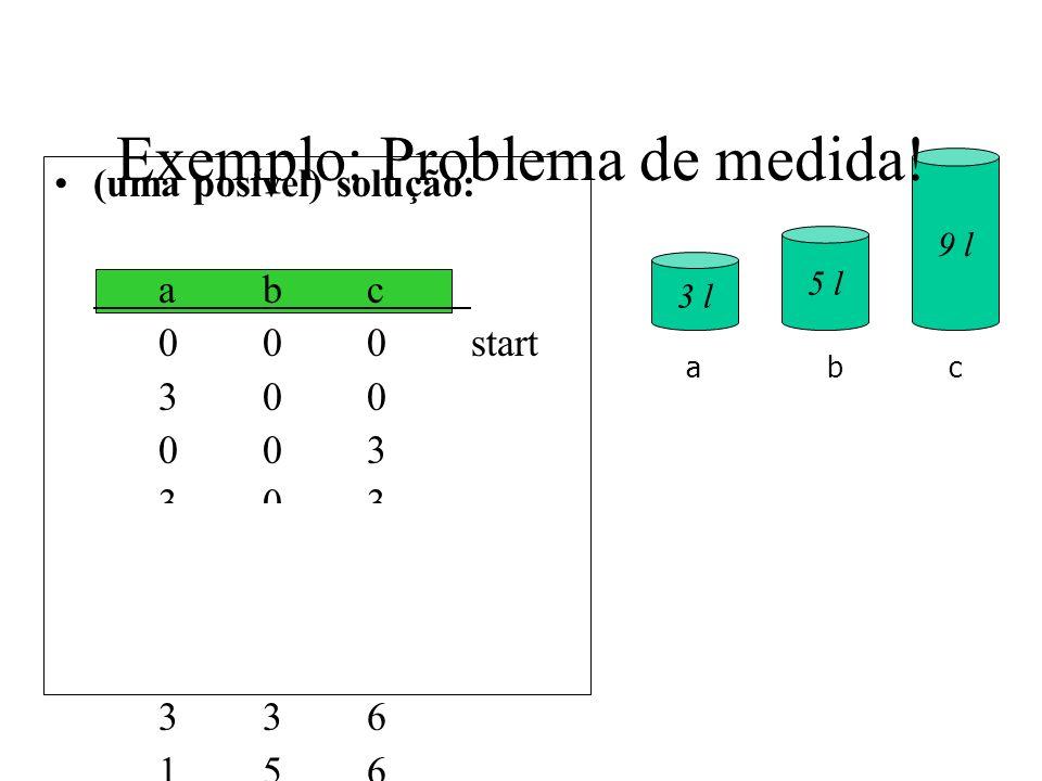 (uma posível) solução: abc 000start 300 003 303 006 306 036 336 156 057goal 3 l 5 l 9 l abc Exemplo: Problema de medida!