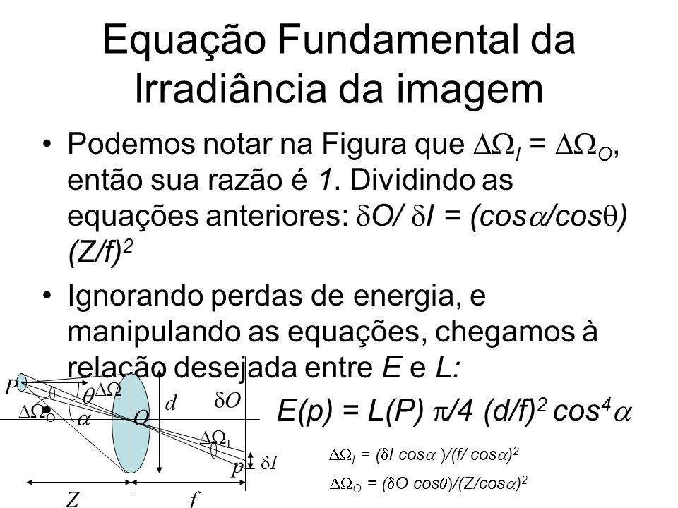 Equação Fundamental da Irradiância da imagem Podemos notar na Figura que I = O, então sua razão é 1. Dividindo as equações anteriores: O/ I = (cos /co