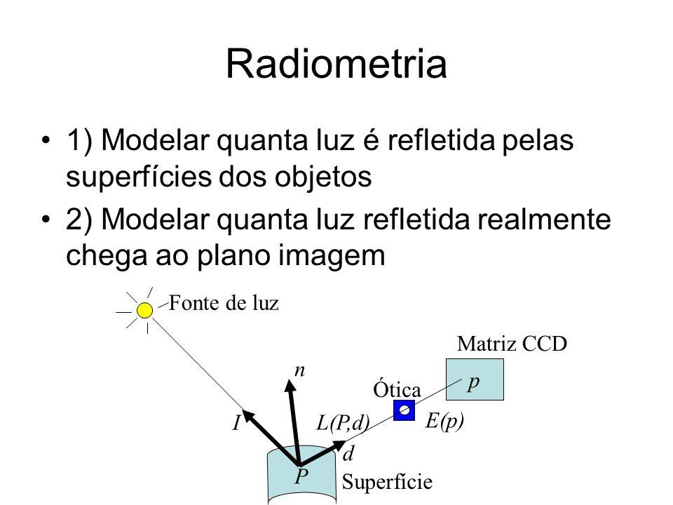 Radiometria 1) Modelar quanta luz é refletida pelas superfícies dos objetos 2) Modelar quanta luz refletida realmente chega ao plano imagem p P d I E(