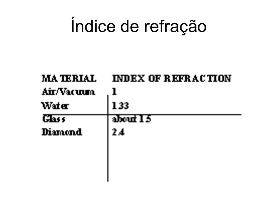 Índice de refração