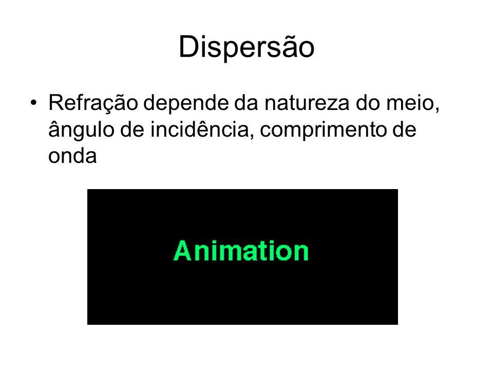 Dispersão Refração depende da natureza do meio, ângulo de incidência, comprimento de onda