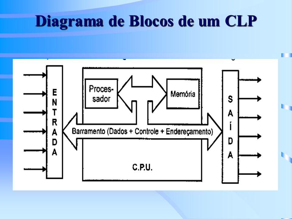 Diagrama de Blocos de um CLP