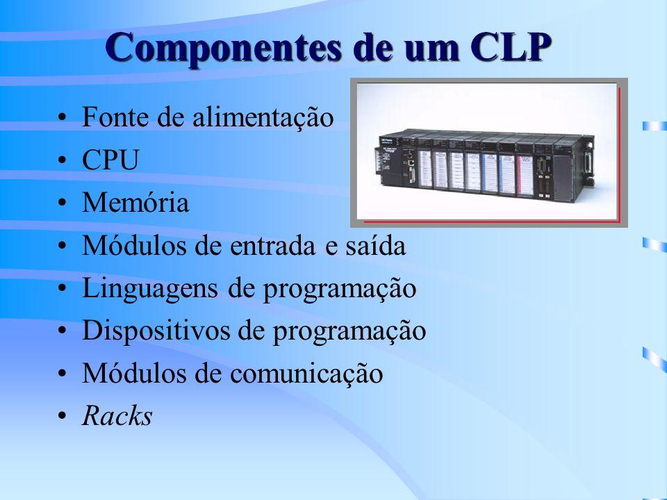 Componentes de um CLP Fonte de alimentação CPU Memória Módulos de entrada e saída Linguagens de programação Dispositivos de programação Módulos de com