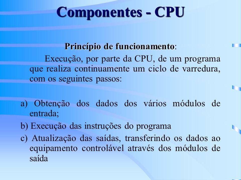 Componentes - CPU Princípio de funcionamento Princípio de funcionamento: Execução, por parte da CPU, de um programa que realiza continuamente um ciclo