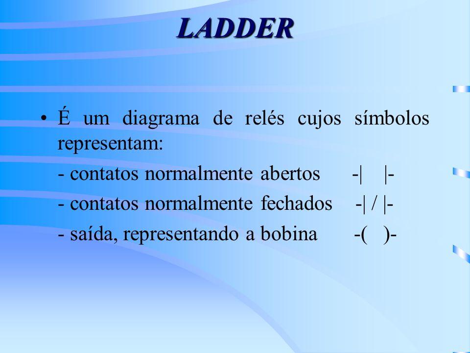 LADDER É um diagrama de relés cujos símbolos representam: - contatos normalmente abertos -| |- - contatos normalmente fechados -| / |- - saída, repres