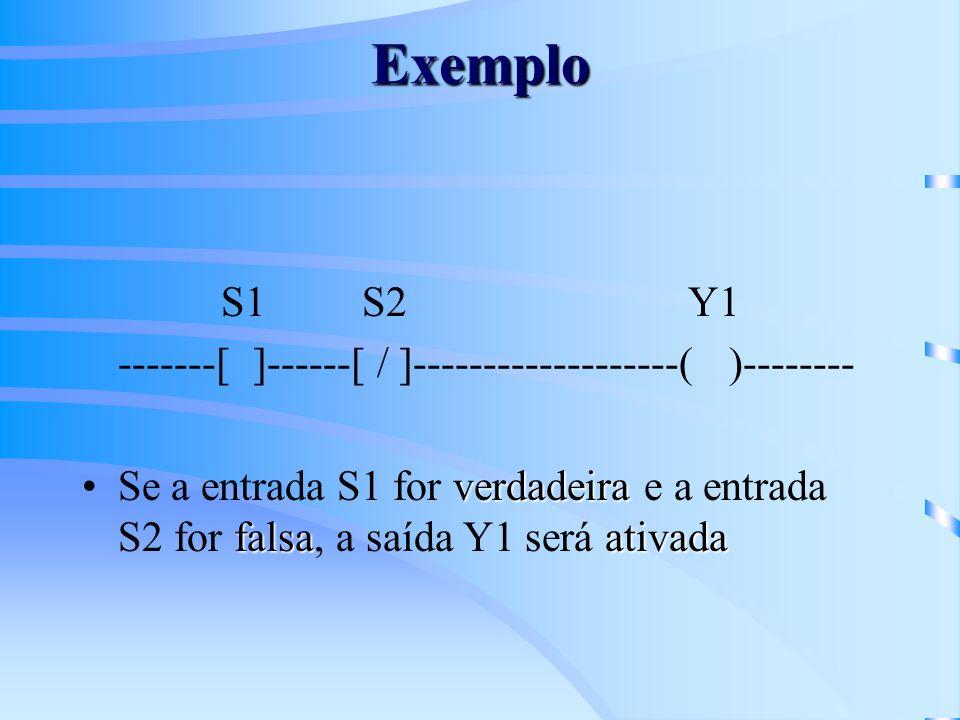 Exemplo S1 S2 Y1 -------[ ]------[ / ]-------------------( )-------- verdadeira falsaativadaSe a entrada S1 for verdadeira e a entrada S2 for falsa, a