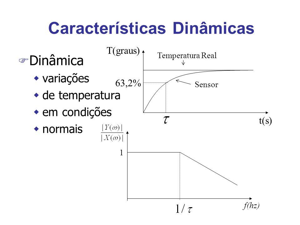 Características Dinâmicas F Dinâmica wvariações wde temperatura wem condições wnormais t(s) T(graus) Sensor Temperatura Real 63,2% f(hz) 1