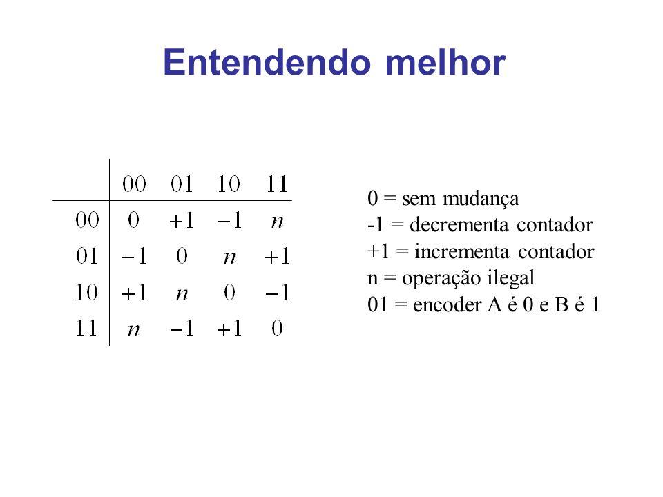 Entendendo melhor 0 = sem mudança -1 = decrementa contador +1 = incrementa contador n = operação ilegal 01 = encoder A é 0 e B é 1