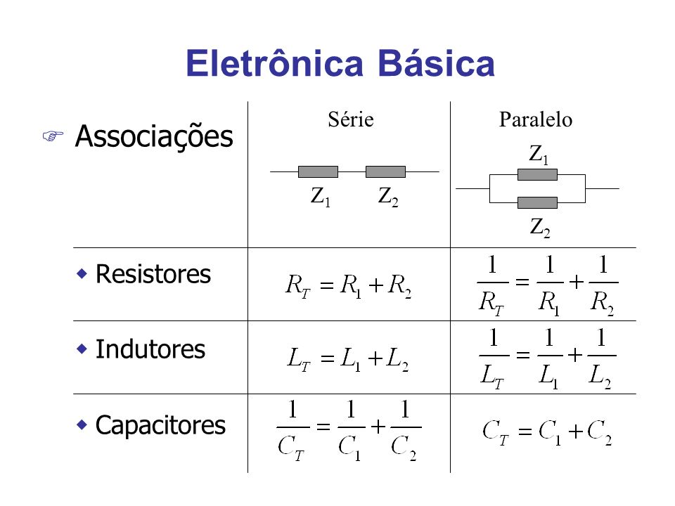 Eletrônica Básica F Associações wResistores wIndutores wCapacitores SérieParalelo Z1Z1 Z2Z2 Z2Z2 Z1Z1