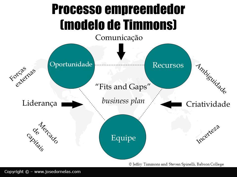 Copyright © – www.josedornelas.com Processo empreendedor (modelo de Timmons) Recursos Equipe Oportunidade Criatividade Liderança Comunicação Ambiguida