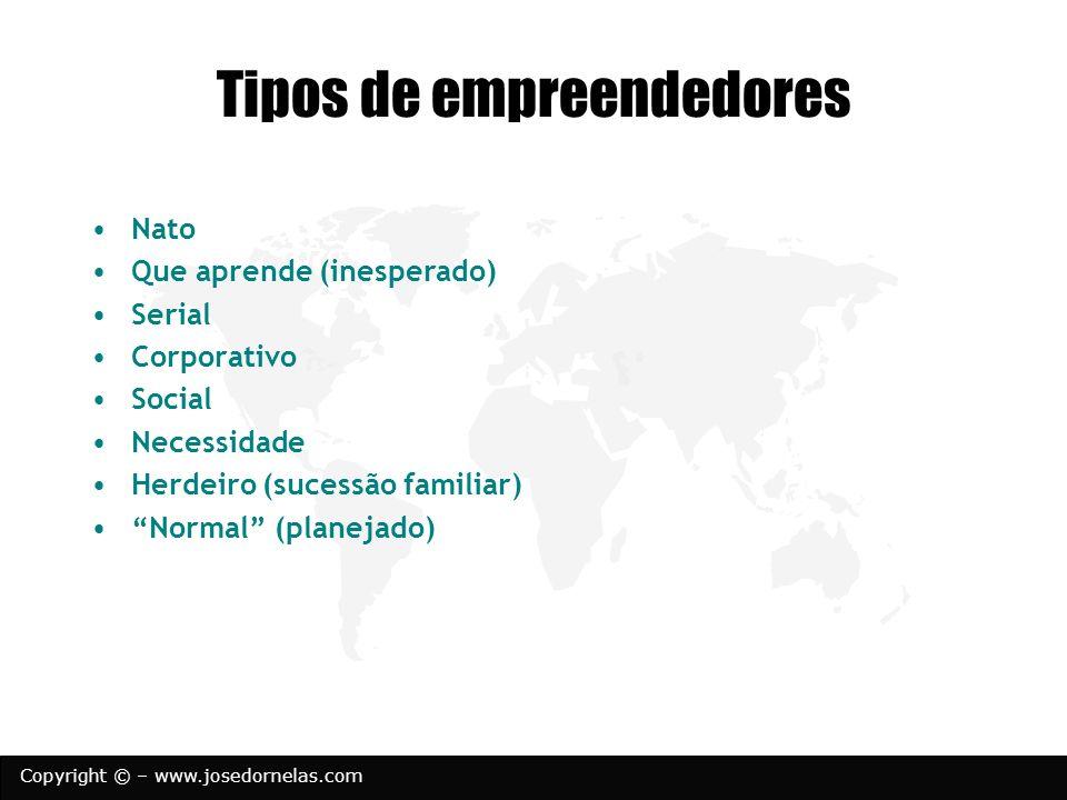 Copyright © – www.josedornelas.com Tipos de empreendedores Nato Que aprende (inesperado) Serial Corporativo Social Necessidade Herdeiro (sucessão fami